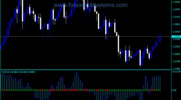 Индикатор за търговия с валутна търговия