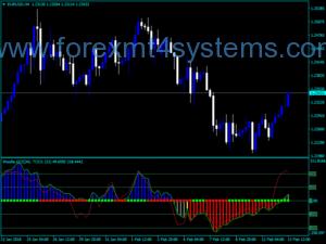 Forex CCI Woodie LNX SKY Indicator