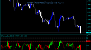 Forex CHT VAlue Chart V2 Indicator