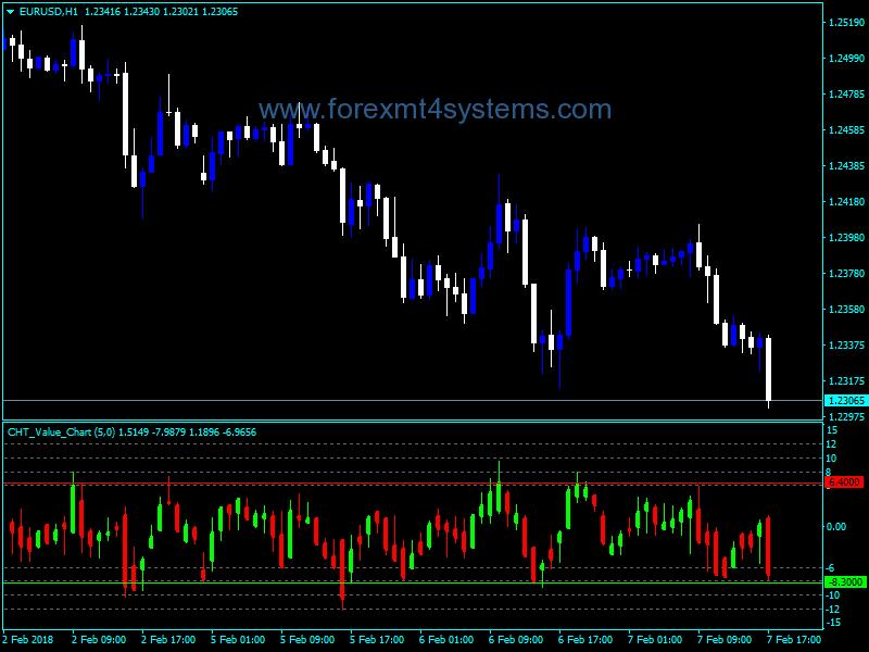 Value chart индикатор форекс россия 24 о форекс