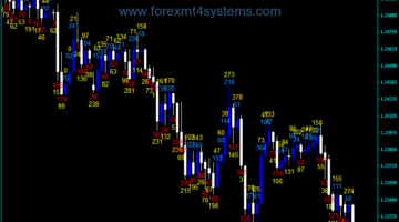 Forex Candle Body Size Indicator