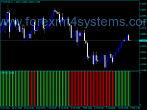Forex Chaikin Money Flow Index Indicador CMF Histo