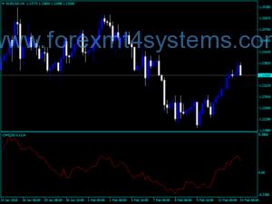 Forex Chaikin Money Flow Indekatoriya CMF Indicator