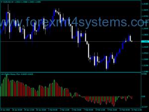 Forex Chaikin Money Flow Index Indicador Reg Histo NMC