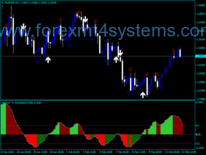 Forex Chaikin Money Flow Team Trader NMC Indicator