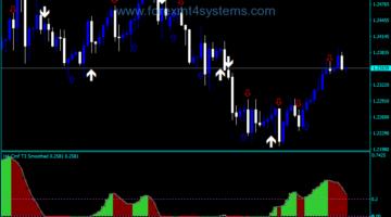 Forex Chaikin Money Flow Team Trader NMC Indicator