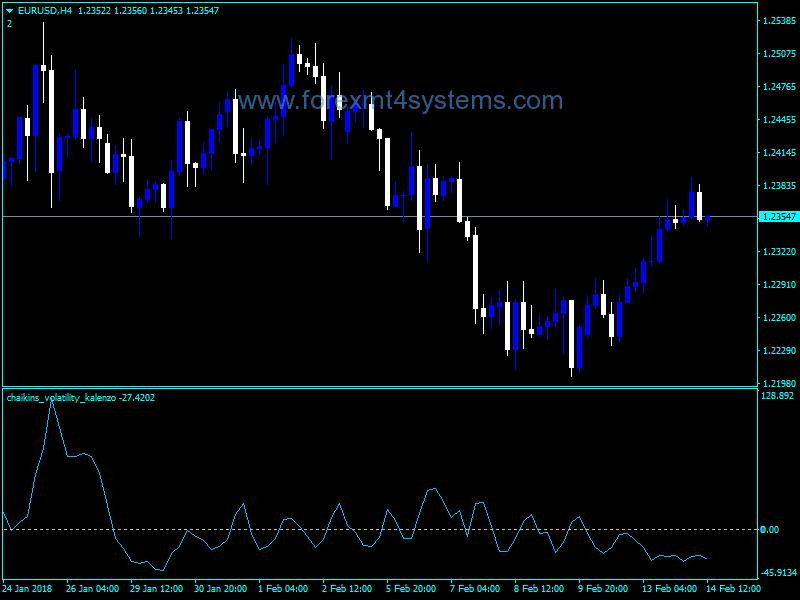 Forex Chaikin Volatility Kalenzo Indicator
