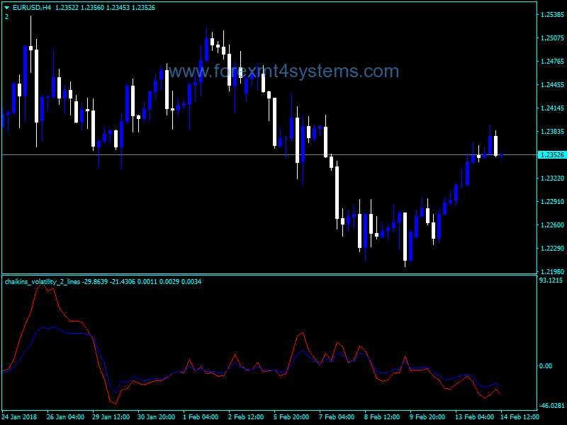 Forex Chaikin Volatility Two Lines Indicator