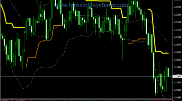 Forex Channel Filter Scalping Strategy
