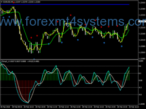 Forex Chimp Master Scalping Strategy