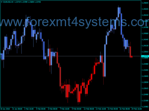 Forex Color Candles Cross Kijun Sen Indicador