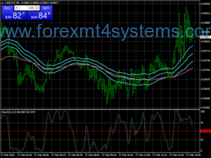 Forex Complete EMA Bands Scalping-strategie