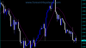 Forex Correlation MA MTF Indicator