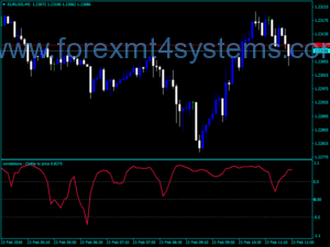 Forex Korrelation Osma Price Indicator