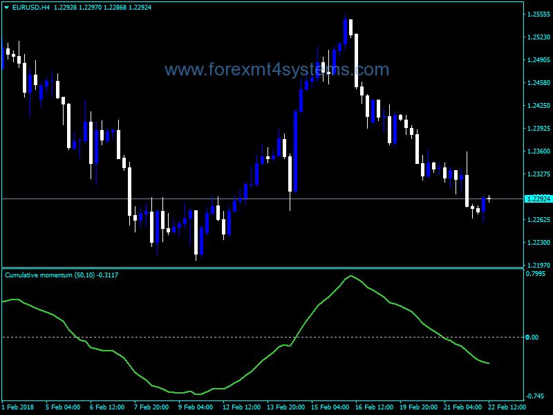 Forex Cumulative Momentum Line Indicator