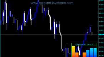 Forex Currency Pairs Agains USD Meter Indicator