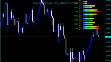 Forex Currency Power Meter Notes Indicator
