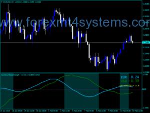 Forex Valutahelling Kruissterkte-indicator