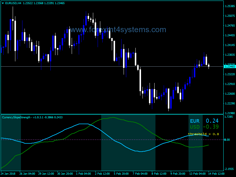 Forex Currency Slope Cross Strength Indicator
