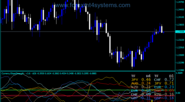 Forex Currency Slope Strength Alerts Indicator