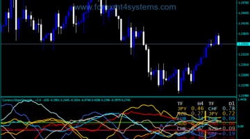 Forex Currency Slope Strength Indicator