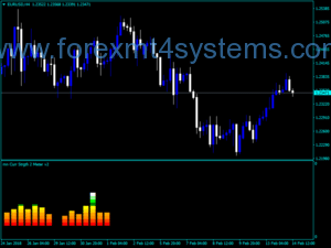 Forex Currency Strength Two Meter Indicador V2