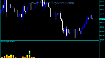 Forex Currency Strength Two Meter V2 Indicator