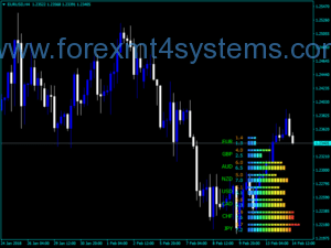 Forex Current Meter Indicator EXP