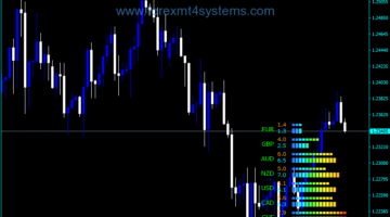 Forex Current Power Meter EXP Indicator