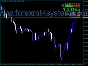 Forex Daily V3 Signal Dashboard Indicator