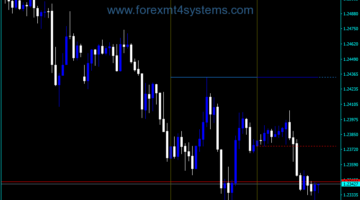 Indicador do Forex Day Candle Meter