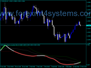 Forex Demarker Adaptive Smoother v4 Indicator