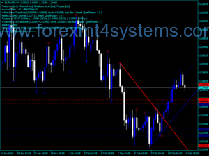 Forex Demarker New Trend Indicator