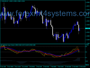 Forex Demarker RSI Super Position Indicator
