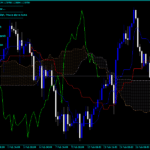 Forex Deviation Ichimoku v2 Indicator
