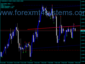 Forex Dex ADX 6th Indicator