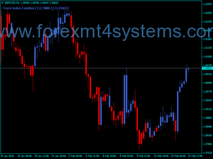Indekator Indekatoriya Forex Direction Force