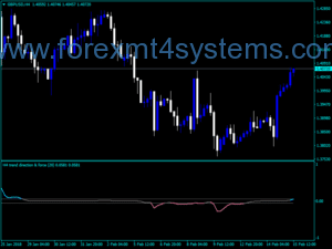 Indekatoriya Smoothed Alertê Forex Direction Force