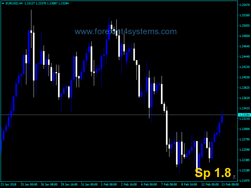 Forex Display Spread Indicator