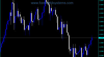 Forex Display Spread Symbol Indicator