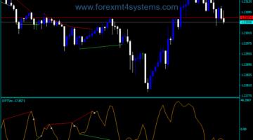 Forex Divergence Peak Osma Indicator