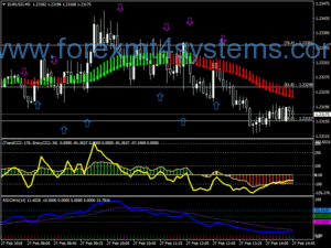 Forex Double CCI RSIOMA Scalping Strategy