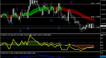 Best scalping strategy forex that works