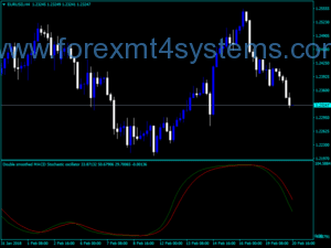Forex Double Smoothed Macd Stochastic Indicator