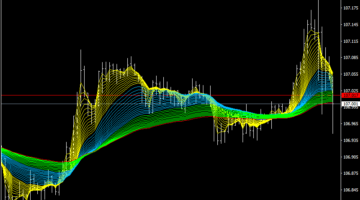 Forex EMA Bands Scalping Strategy