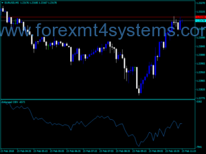 Forex Enhanced Balance Volume Indicator