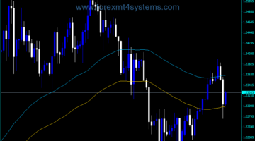Forex Envelopes Push Alert Indicator