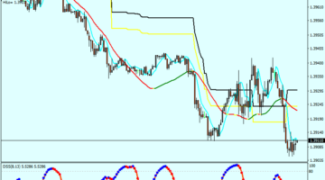 Forex Extreme Modified Scalping Strategy
