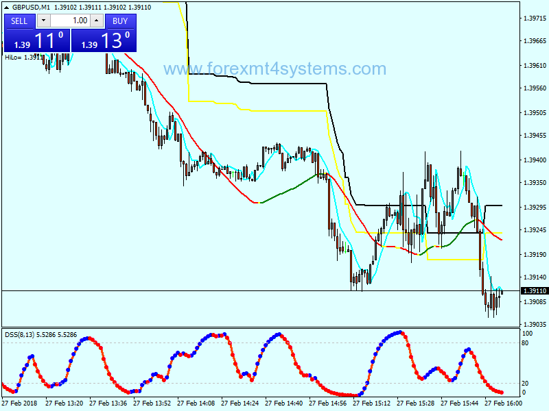Forex Extreme Modified Scalping Strategy – ForexMT4Systems