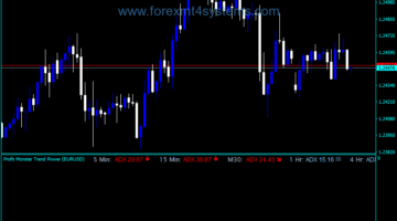 Forex FPM Trend Power Indicator